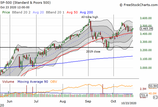 S&P 500 (SPY) is holding support at its 20DMA.