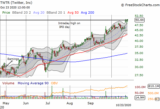 Twitter (TWTR) is hanging around at 5 1/2 year highs.