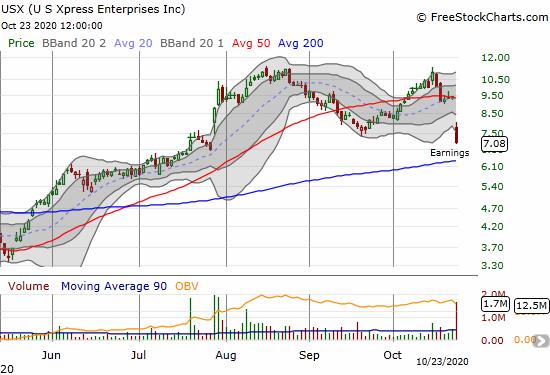 The U.S. Xpress Enterprises Inc (USX) lost 24.1% post-earnings.