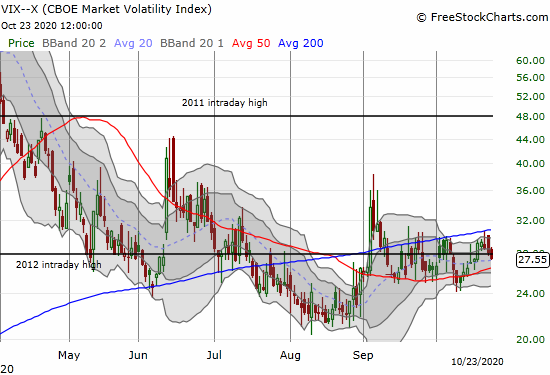 The volatility index (VIX) continues to churn in its recent range.
