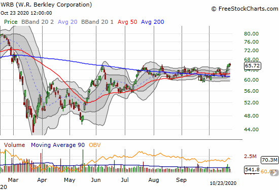 W.R. Berkley Corporation (WRB) broke out to a near 8-month high and confirmed 50/200DMA support.