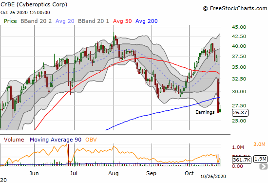 Cyberoptics (CYBE) is clinging to the edge a day after losing 29.3% and suffering 50 and 200DMA breakdowns post-earnings.