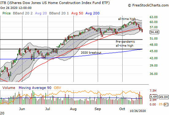 The iShares Dow Jones US Home Construction Index Fund ETF (ITB) lost another 3.7% and confirmed a 50DMA breakdown.