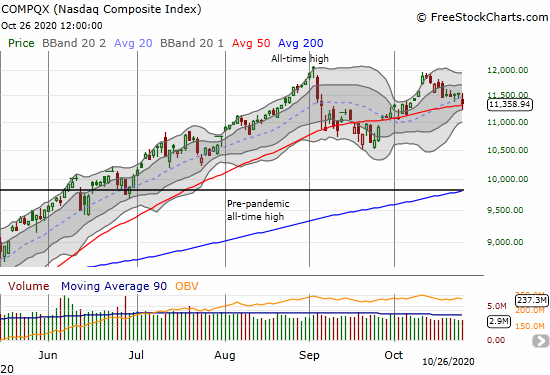 The NASDAQ (COMPQX) lost 1.6% but recovered from a brief 50DMA breakdown.