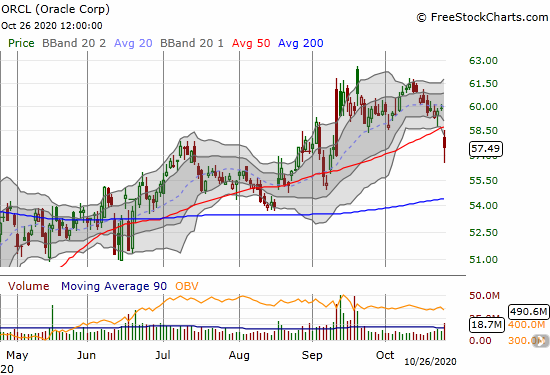Oracle Corporation (ORCL) suffered a 50DMA breakdown and a 4.0% loss.
