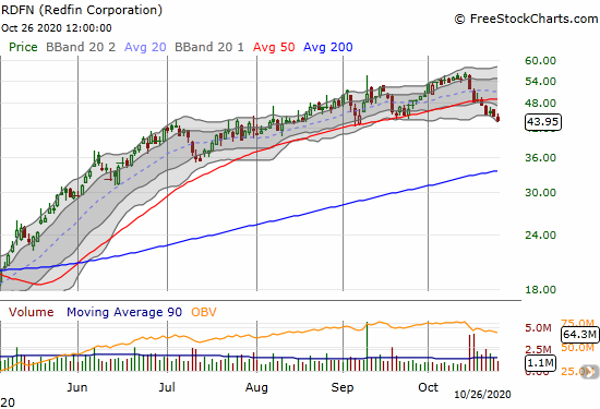 Redfin Corporation (RDFN) lost another 2.3% as a downtrend begins to grow from a 50DMA breakdown.