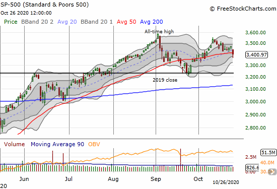 The S&P 500 (SPY) lost 1.9% and closed just below 50DMA support.
