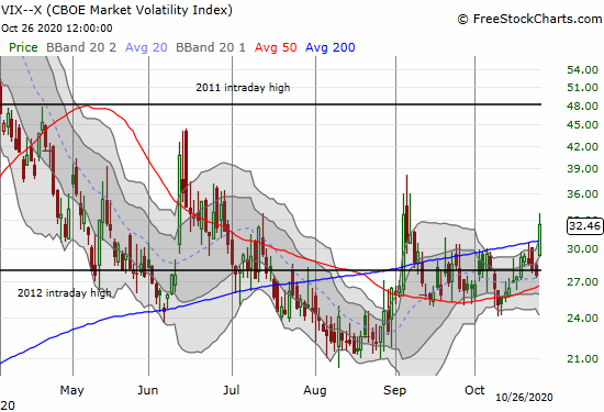 The volatility index (VIX) surged 17.8% to close near a 2-month high.