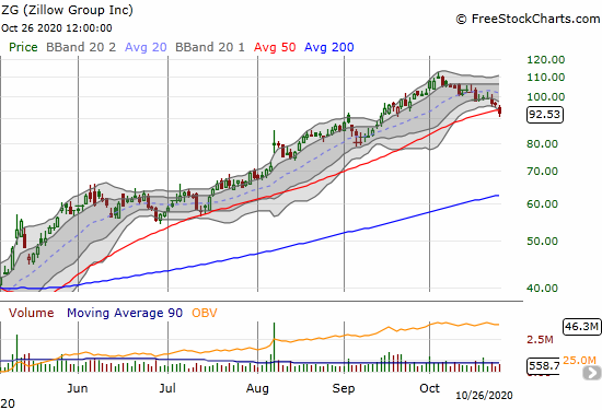 Zillow Group (ZG) lost 4.4% as selling nearly every day of October has finally led to a 50DMA breakdown.