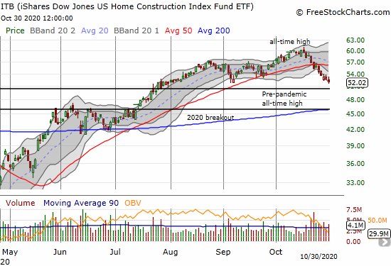 iShares Dow Jones US Home Construction Index Fund ETF (ITB) lost 1.4% and closed at a 3-month low.