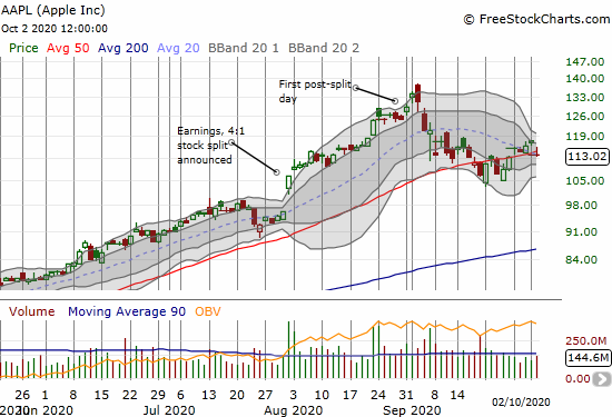 Apple (AAPL) lost almost a week of gains on a gap down, 3.2% loss, and close just below its 50DMA.