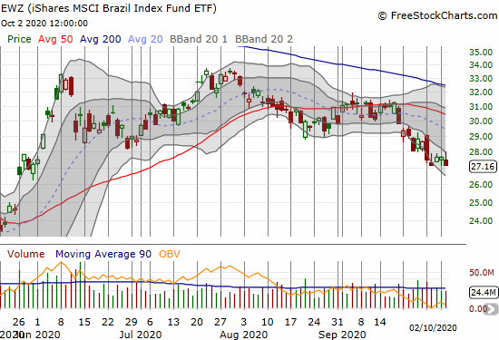 The iShares MSCI Brazil Index Fund ETF (EWZ) lost 1.8% and closed at a 4-month low.
