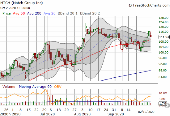 Match Group (MTCH) lost 3.7% and is holding its 50DMA breakout.