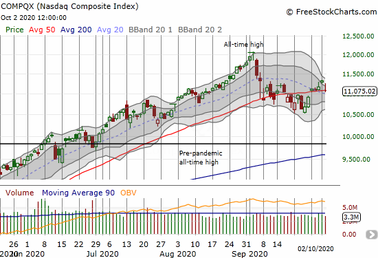 The NASDAQ (COMPQX) lost 2.2% and closed right at its 50DMA.