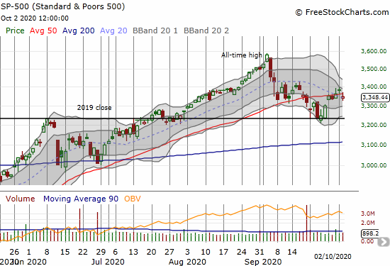 The S&P 500 (SPY) lost 1.0% and ended its 50DMA breakout at 1 day.
