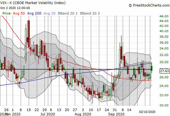 The volatility index (VIX) gained 3.5% but faded from an all-time high.