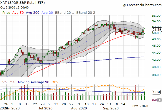 The SPDR S&P Retail ETF (XRT) mounted an impressive 2-day comeback from a 50DMA breakdown.