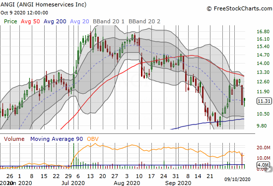 After holding 200DMA support, ANGI Homeservices (ANGI) failed sharply at 50DMA resistance.