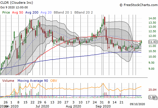 Cloudera (CLDR) closed right at 50DMA resistance with a 1.8% gain.