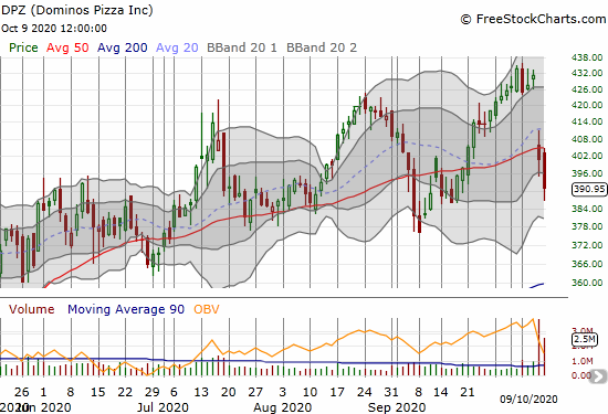 Dominos Pizza (DPZ) lost 2.5% as a follow-up to post-earnings selling.