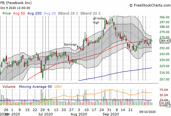 Facebook (FB) stopped short of challenging 50DMA resistance.