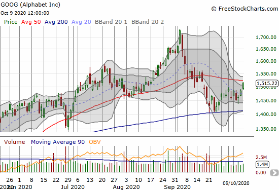 Alphabet (GOOG) gained 2.0% and closed just below its 50DMA.
