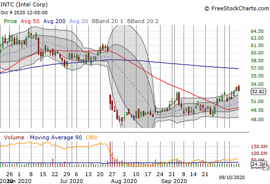 Intel Corp (INTC) finally made some progress into July's gap down but lost 1.0% on the day.
