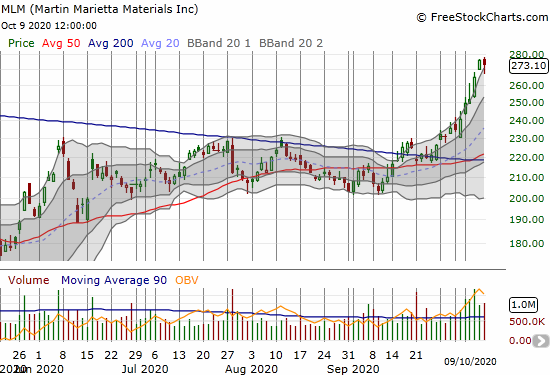 Martin Marietta Materials (MLM) traded nearly straight up after confirming its 200DMA breakout.
