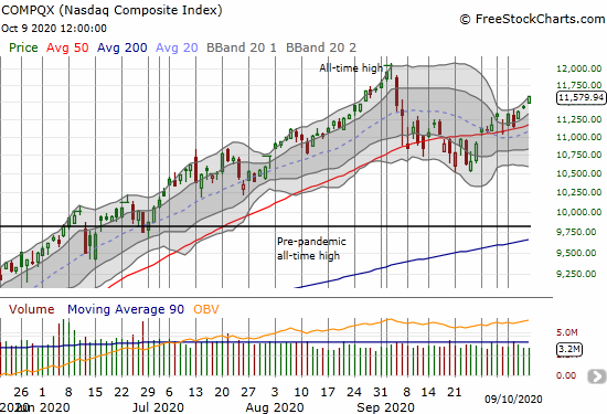 The NASDAQ (COMPQX) gained 1.4% and put a full recovery of September's loss in view.