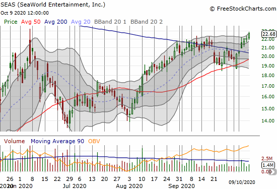 SeaWorld Entertainment (SEAS) confirmed a 200DMA breakout and closed at a 5-month high.