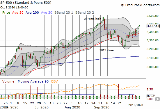 S&P 500 (SPY) gained 0.9% as it continues to reverse September's loss.