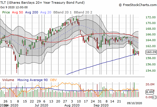 iShares Barclays 20+ Year Treasury Bond Fund (TLT) is clinging to 200DMA support.
