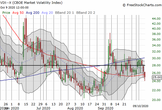 The volatility index (VIX) lost 5.2% and now clings to recent support.