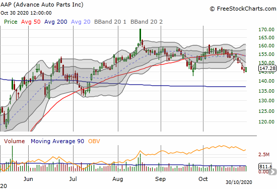 Advance Auto Parts (AAP) gained 0.9% to hold support from the September low.