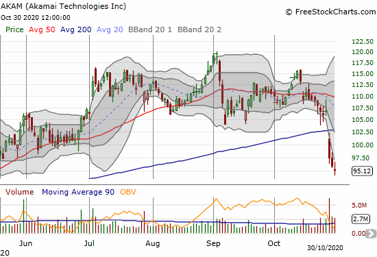 Akamai Technologies (AKAM) lost 0.7% in the wake of a confirmed post-earnings 50DMA breakdown.