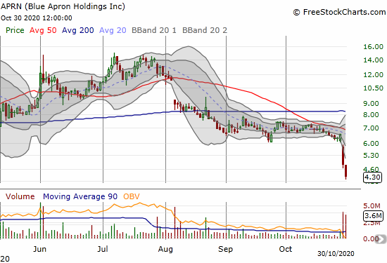 Blue Apron Holdings (APRN) lost 11.5% and almost finished reversing the big 20+ point surge from March.