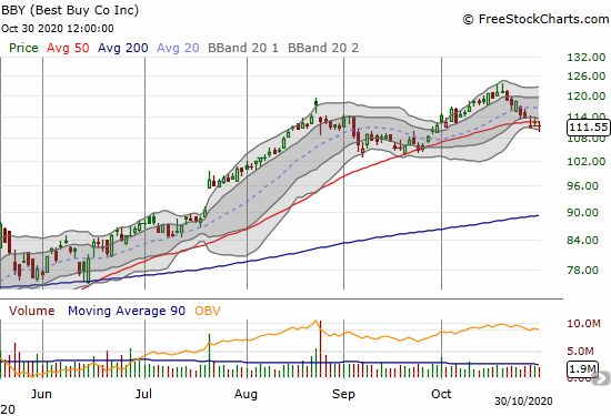 Best Buy (BBY) lost 0.7% as it fights against confirming a 50DMA breakdown.