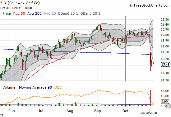 Callaway Golf (ELY) gained 1.9% as it struggles to recover from a post-earnings 200DMA breakdown.