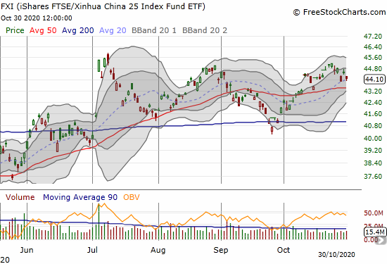 The iShares FTSE Xinhua China 25 Index Fund ETF (FXI) lost 1.0% on what looks like a triple top.