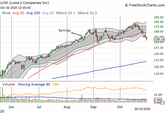 Lowe's Company (LOW) lost 1.7% and further confirmed a 50DMA breakdown.