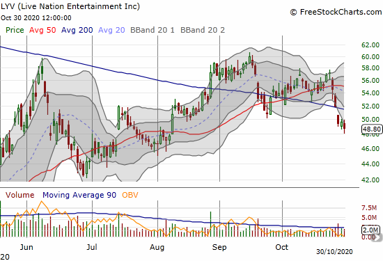 Live Nation Entertainment (LYV) lost 1.8% and confirmed a 200DMA breakdown.