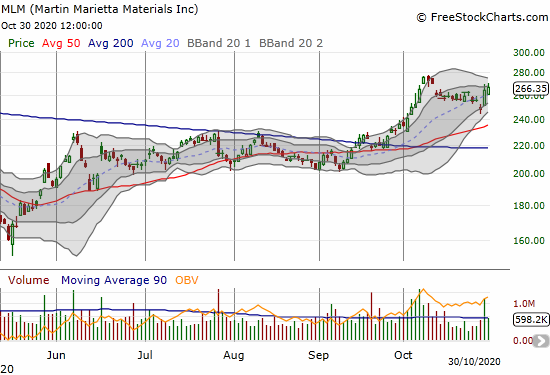 Martin Marietta Materials (MLM) gained 1.0% on a continued post-earnings rebound.