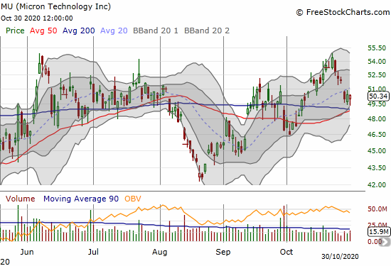 Micron Technology (MU) only lost 0.3% as it continues to levitate above converged support from its 50 and 200DMAs.