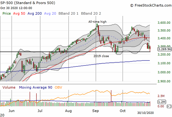 The S&P 500 (SPY) bounced back and closed at the low of the week with a 1.2% loss.