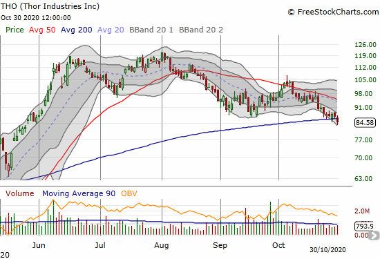 Thor Industries (THO) lost 2.8% and suffered a 200DMA breakdown.