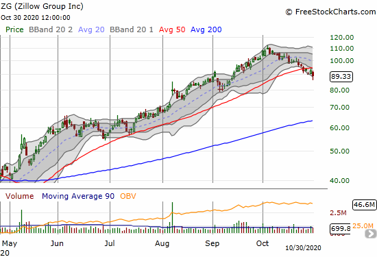 Zillow Group (ZG) bounced back from its lows but still closed at a 3.7% loss and a confirmed 50DMA breakdown.