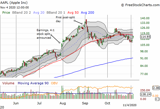 Apple (AAPL) soared 4.1% and closed just short of 50DMA resistance.