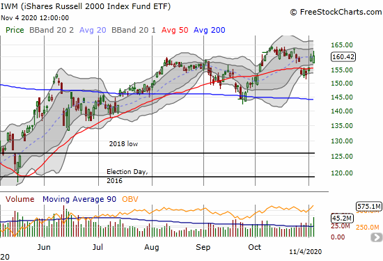 The iShares Russell 2000 Index Fund ETF (IWM) barely recorded a gain after gapping down at the open.