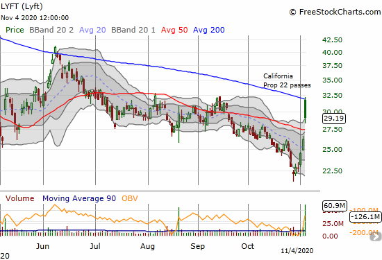 Lyft (LYFT) gained 11.3% after slamming into and failing at 200DMA resistance.