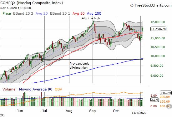 The NASDAQ (COMPQX) soared 3.9% on a 20 and 50DMA breakout.
